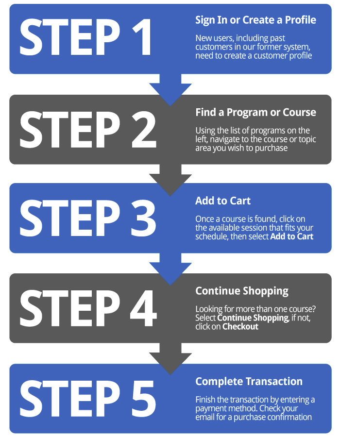 Step by Step to complete a transaction